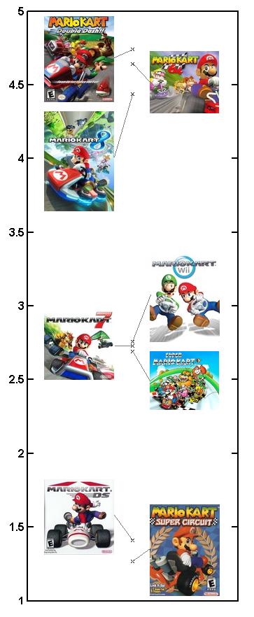 MarioKartScores